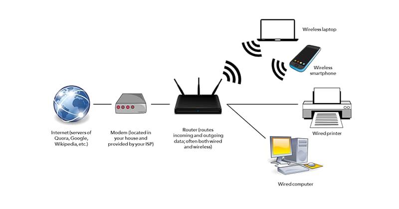 modem là gì